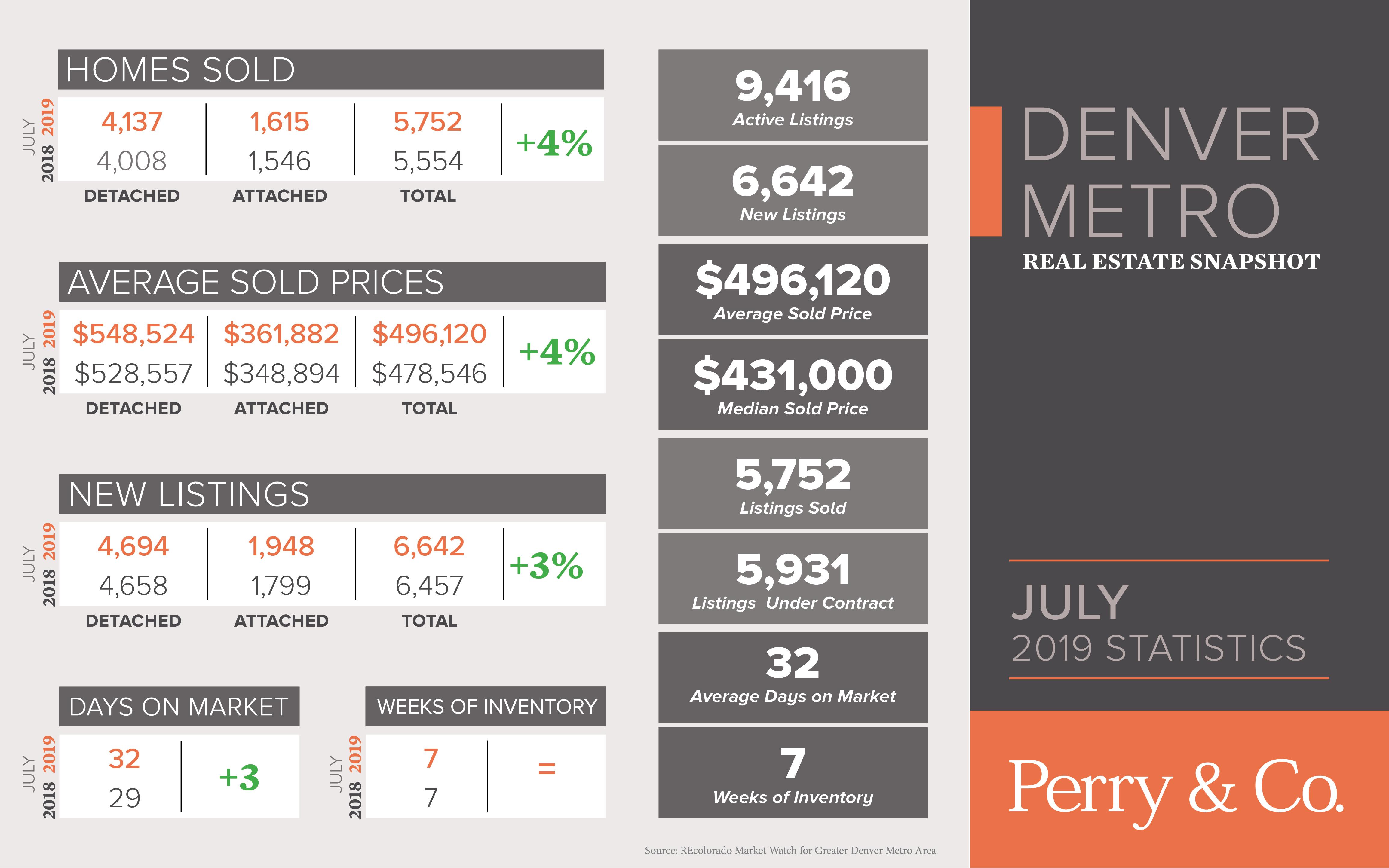 July_2019_Market_Stats